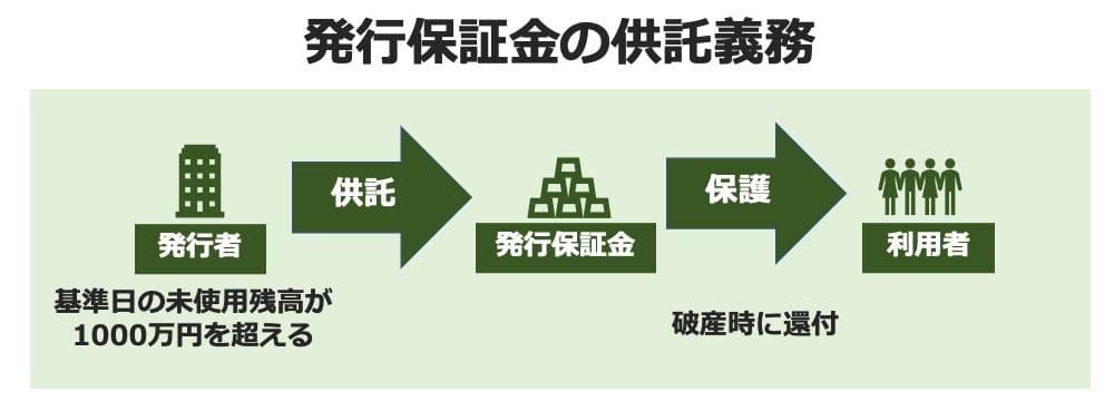 発行保証金の供託義務