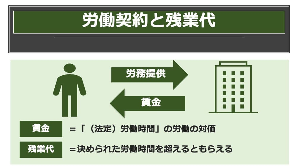 労働契約と残業代
