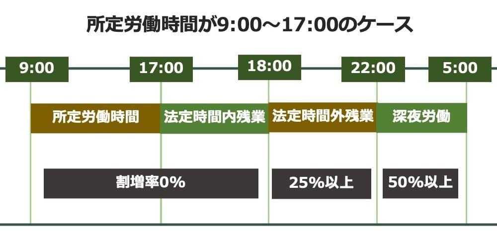法定時間内残業の割増率